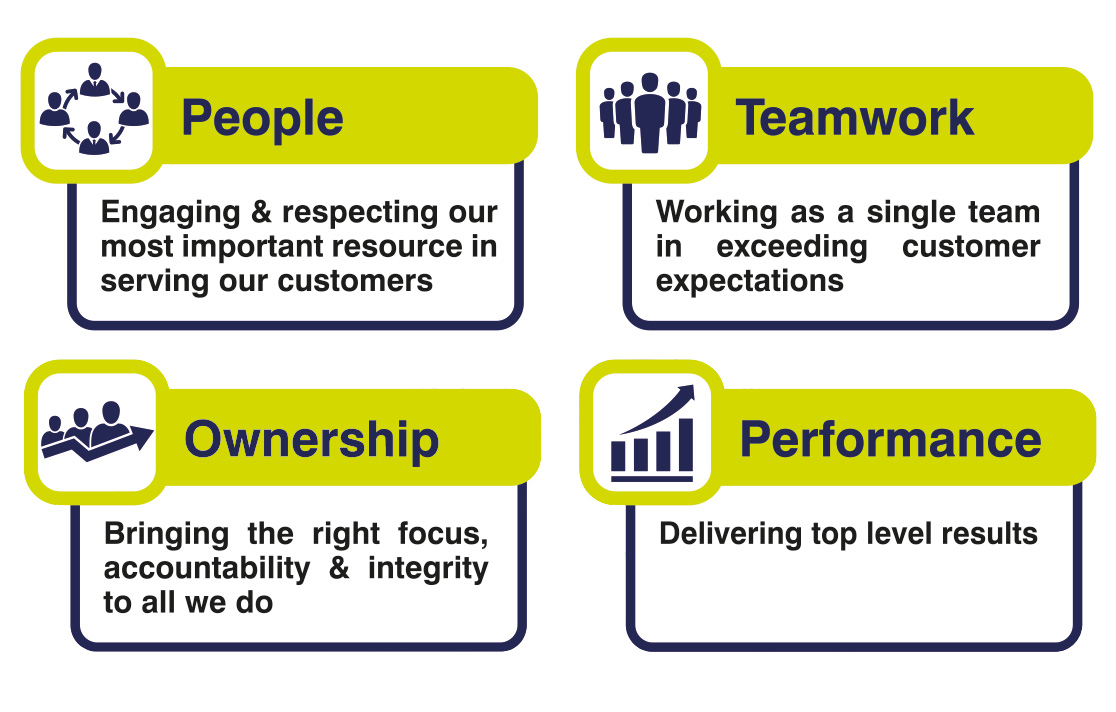 People, Teamwork, Ownership & Performance