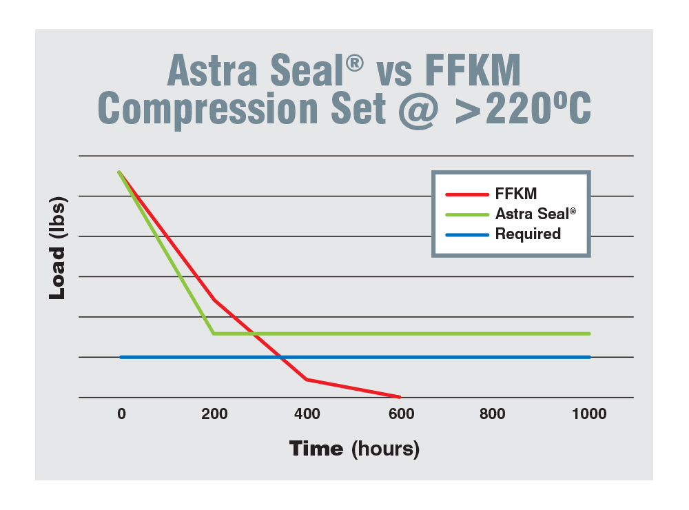 Astra Seals Compression Set Table